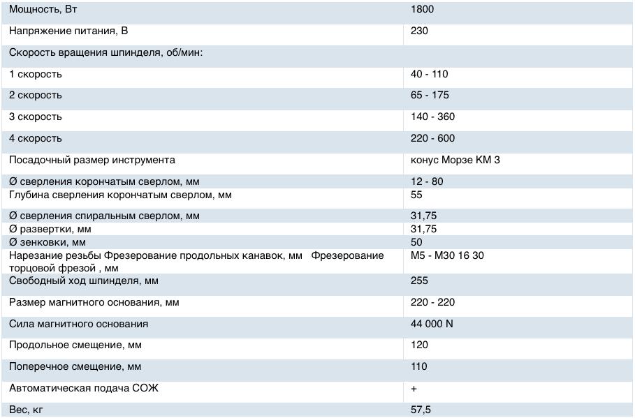 Характеристики BDS МАВ 825 KTS