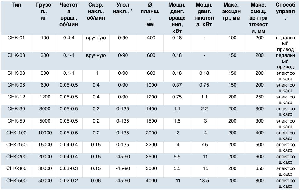 Характеристики позиционера серии CHK