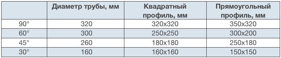 Параметры резки Beka-Mak BMS 320 G