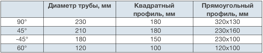 Параметры резки 230 dg