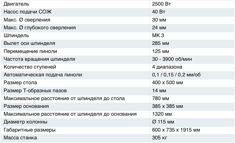 Характеристики станка 2СВ130А