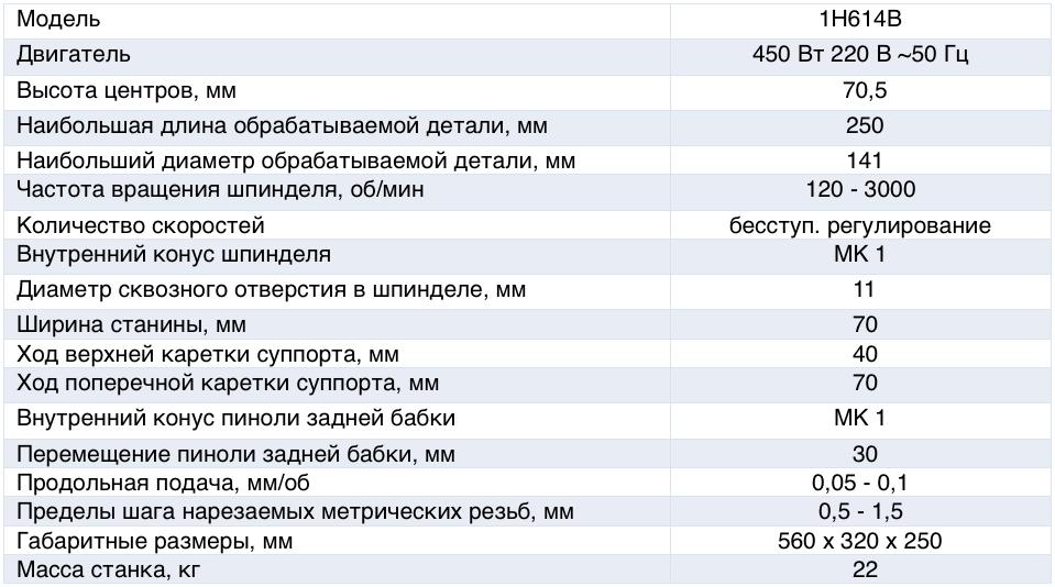 Характеристики станка 1Н614В