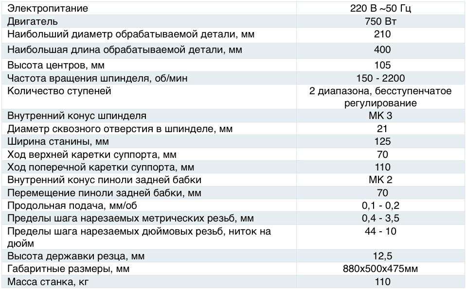 Характеристики станка 1Н62В