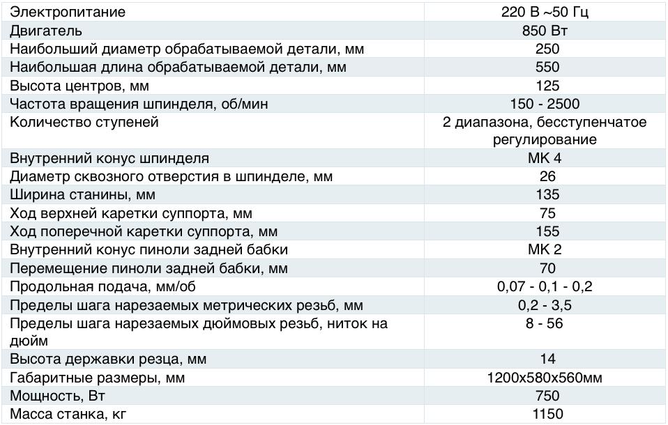 Характеристики станка 1Н625В