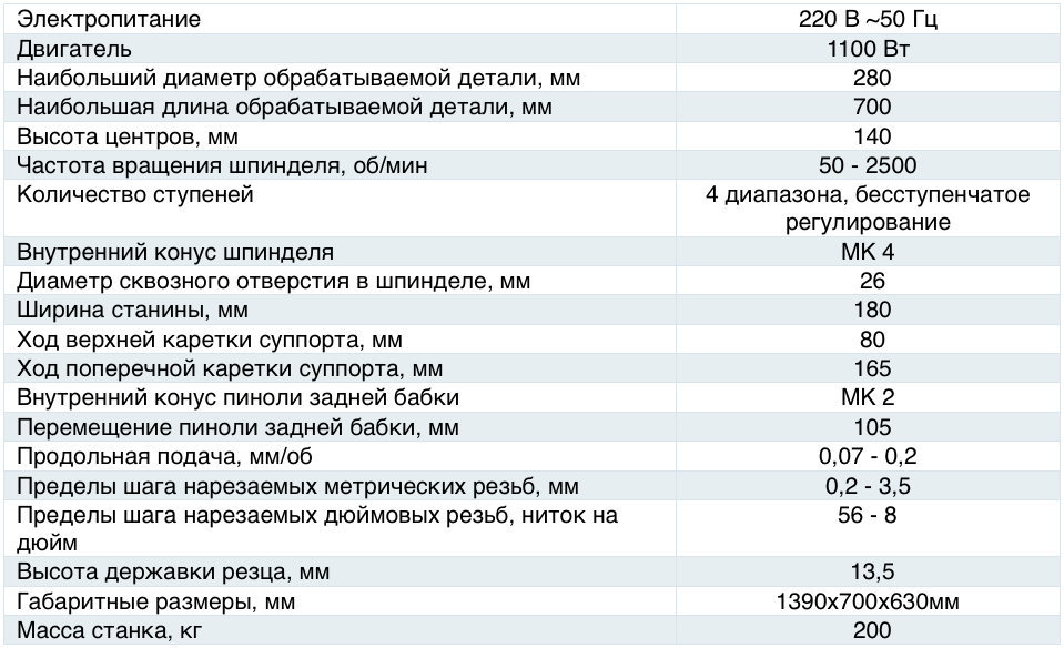 Характеристики станка 1К628В
