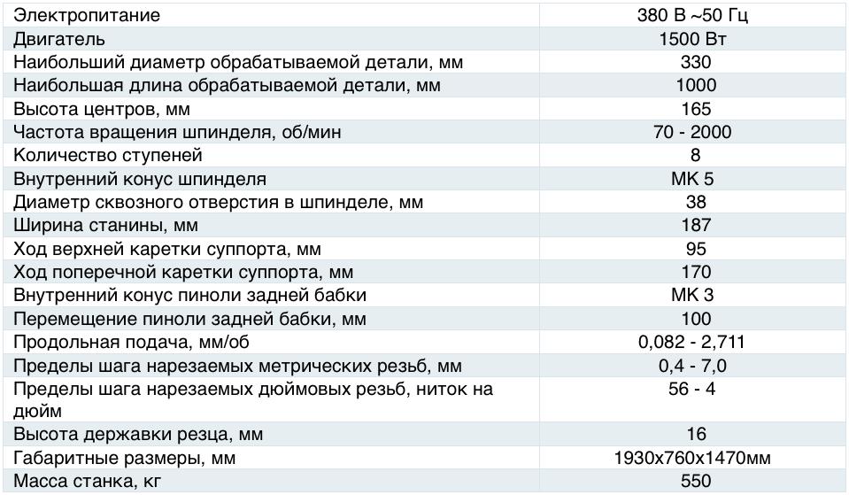 Характеристики станка 16К20М