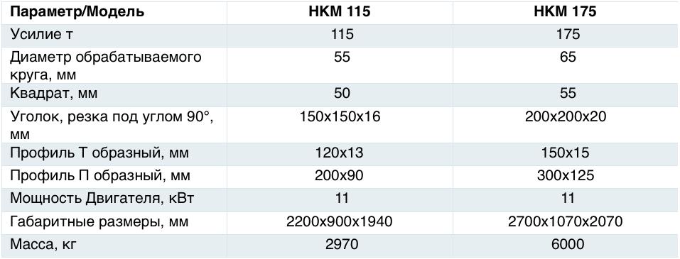 Характеристики Sahinler НКМ 115-175