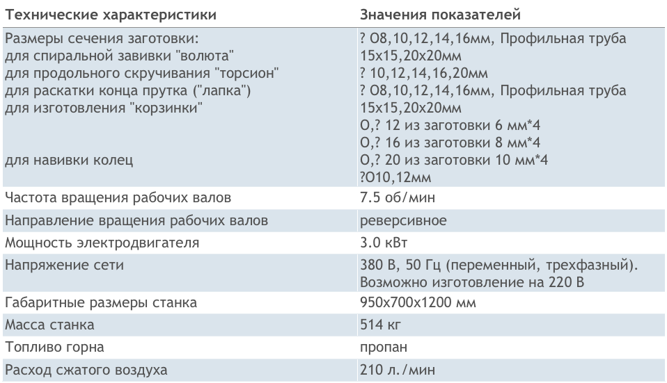Технические характеристики СХК-1М
