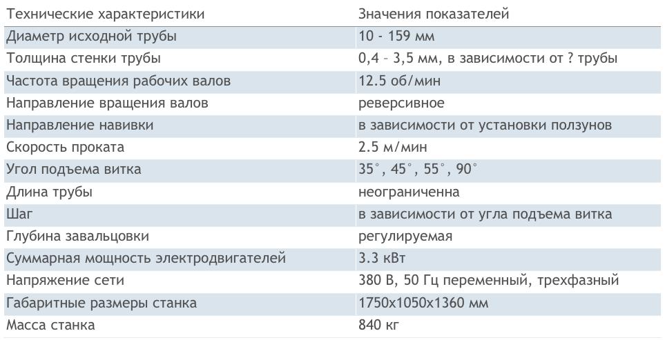 Технические характеристики СХК-4