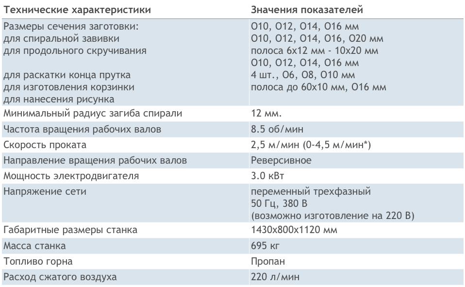 Технические характеристики СХК-Универсал
