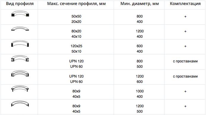 Возможности станка HPK 60