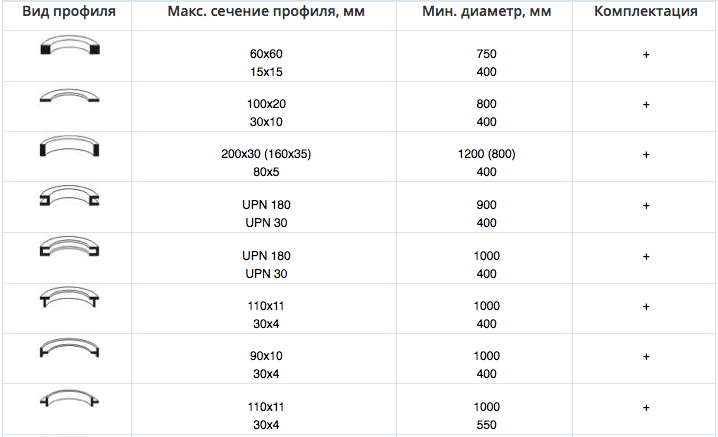 Возможности станка 4R HPK 80