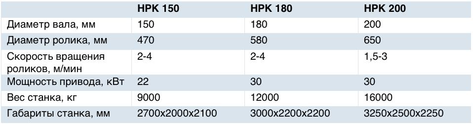 Технические характеристики HPK 150-180-200