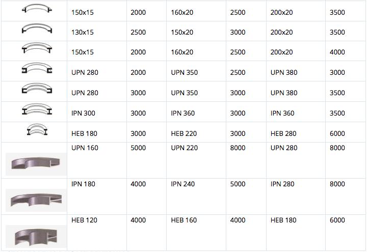 Возможности станка HPK 150-180-200