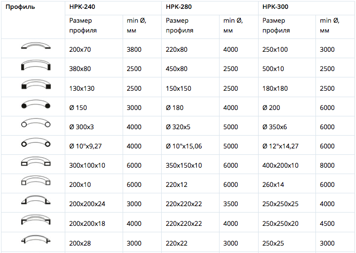Возможности станка HPK 240-280-300