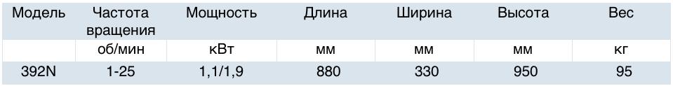 Характеристики станка CBC 392-N