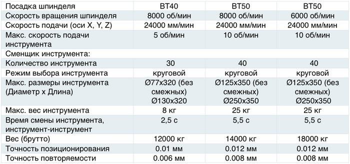 Характеристики горизонтально-фрезерного станка ОЦФ 500Г_2