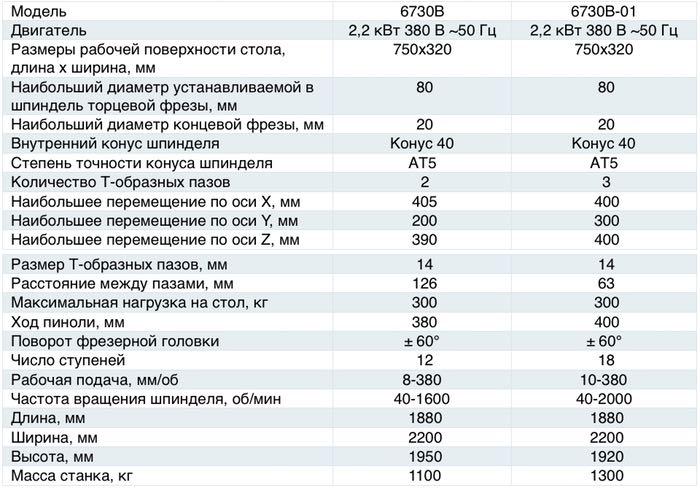 Характеристики широкоуниверсального станка 6730В