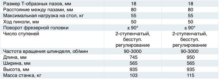 Характеристики станка 6НВ50