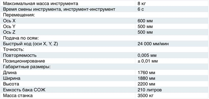 Характеристики станка ОЦФ350В