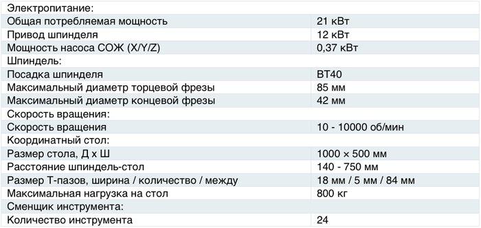 Характеристики станка ОЦФ600В