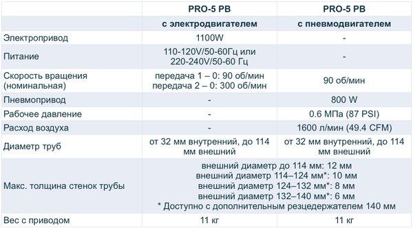 Характеристики Promotech PRO 5 РВ