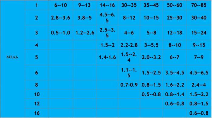 Параметры и скорость реза 5