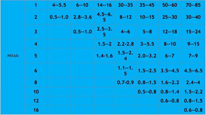 Параметры и скорость реза 6