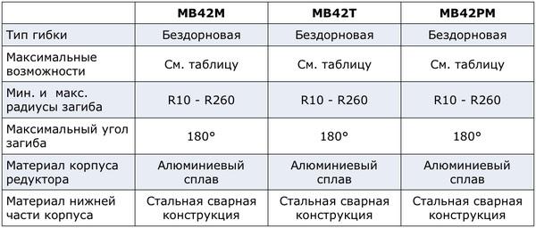 Характеристики станка Ercolina MB42M/MB42T/MB42PM