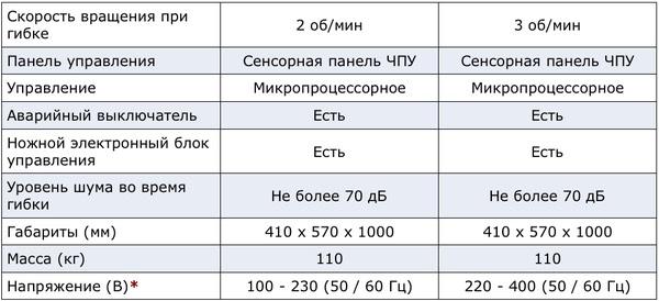 Характеристики станка Ercolina SB048