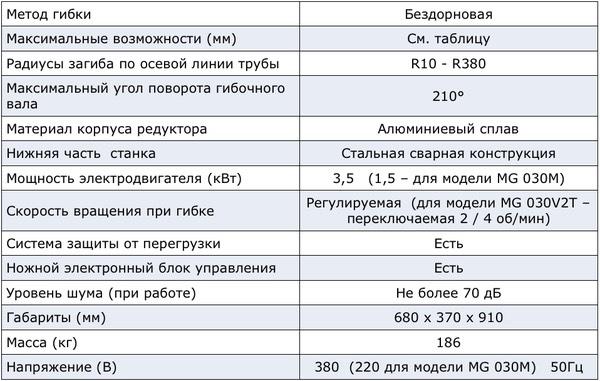 Характеристики станка Ercolina MG030