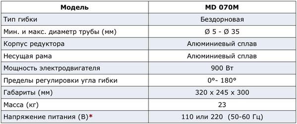 Характеристики станка