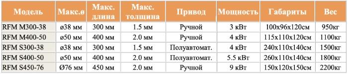Технические характеристики станка RFM